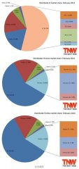 2014年2月份浏览器下载排行榜:IE称王